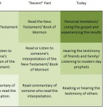 A Mormon's Framework for Learning Truth